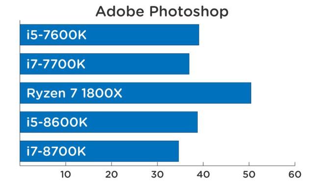 Hiệu năng xử lý Photoshop (thời gian càng ngắn càng mạnh).