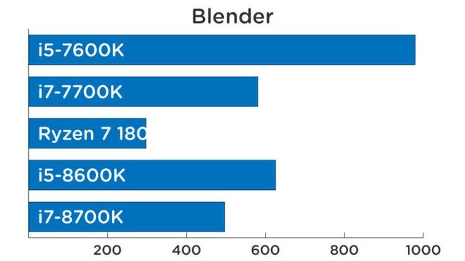 Hiệu năng render hình ảnh 3D (thời gian càng ngắn càng mạnh).