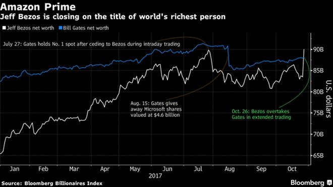 Tài sản của Jeff Bezoz và Bill Gates. Nếu theo phiên giao dịch mở rộng, tài sản của Bezos đã vượt qua Bill Gates.