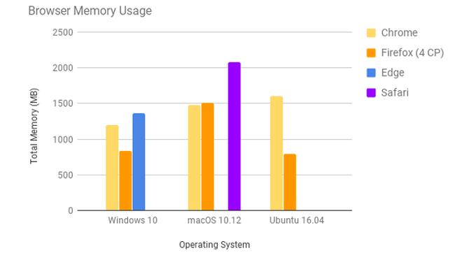 Firefox Quantum chính thức ra mắt - Hứa hẹn mở vài chục tab cũng chẳng phải vấn đề - Ảnh 2.