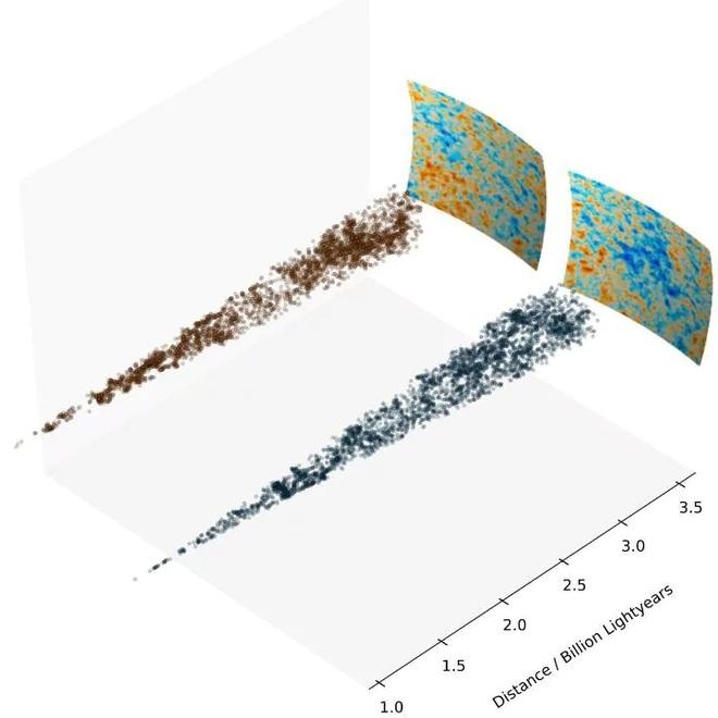 Phân phối tiền cảnh 3D các thiên hà của Vùng Lạnh (các chấm đen) so với Phân phối tiền cảnh 3D các thiên hà tại khu vực khác (các chấm đỏ). Số lượng và kích cỡ của các vùng mật độ thiên hà thấp ở cả hai là giống nhau, khiến cho giải thiết về sự hiện hữu của Vùng Lạnh-là nhờ các khoảng chân không - không đứng vững