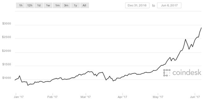 Biến động giá của bitcoin từ đầu năm đến nay.