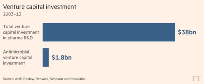 Số tiền đầu tư nghiên cứu y học và cho kháng sinh (tỷ USD)