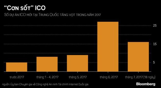 Số dự án ICO tại Trung Quốc tăng vọt trong năm 2017.