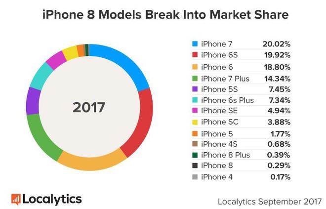 iPhone X khiến iPhone 8/8 Plus trở thành mẫu iPhone bán chậm nhất của Apple từ năm 2013 tới nay - Ảnh 1.