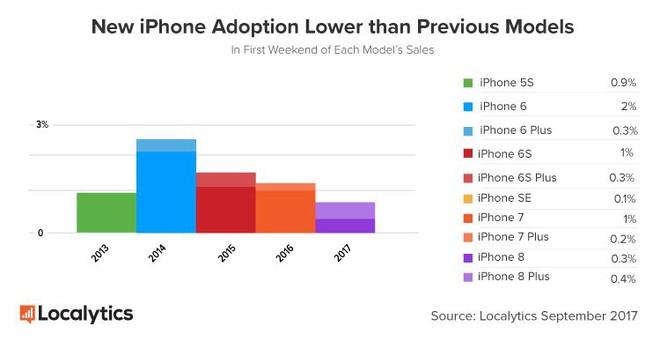 iPhone X khiến iPhone 8/8 Plus trở thành mẫu iPhone bán chậm nhất của Apple từ năm 2013 tới nay - Ảnh 2.