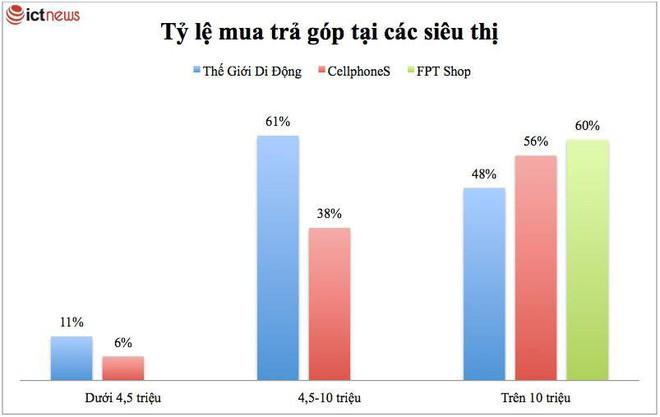 Hơn nửa người Việt vay ngân hàng để mua điện thoại đắt tiền - Ảnh 1.
