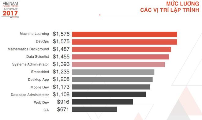 Muốn lương 35 triệu/tháng tại Việt Nam - Hãy học Machine Learning, Big Data - Ảnh 1.