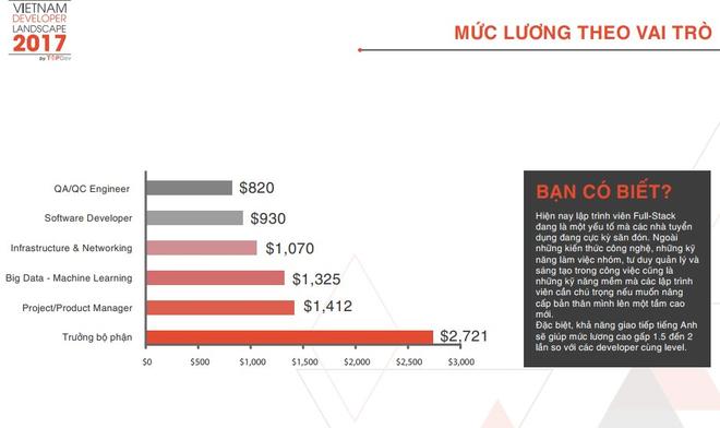 Muốn lương 35 triệu/tháng tại Việt Nam - Hãy học Machine Learning, Big Data - Ảnh 2.