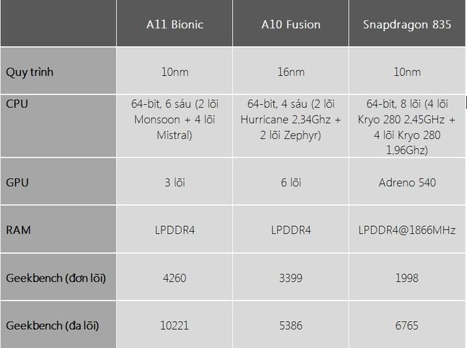 Tại sao chip của Apple luôn nhanh hơn chip của Qualcomm? - Ảnh 3.