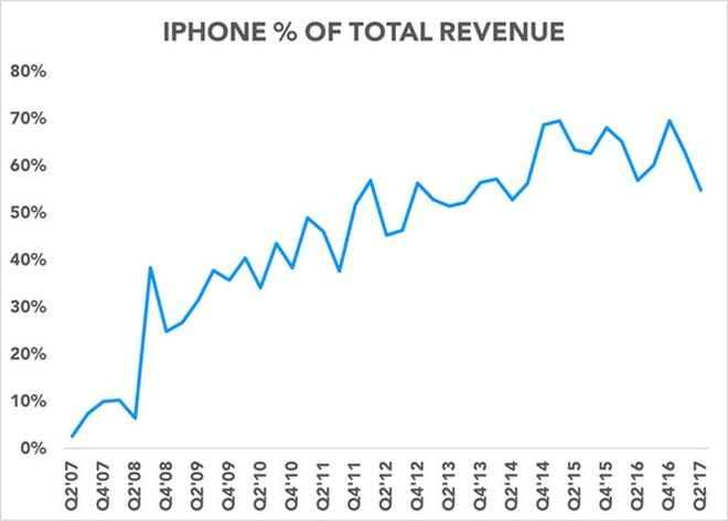 iPhone X có thể là ác mộng tồi tệ nhất của Apple? - Ảnh 3.
