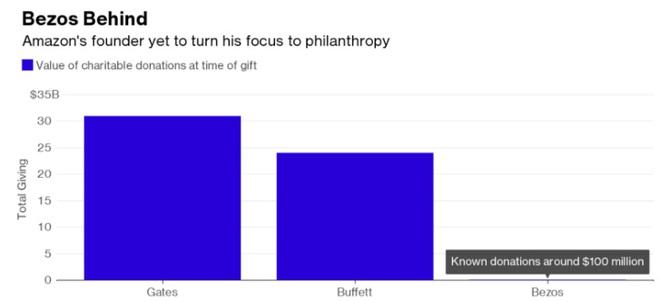 Số tiền đã bỏ ra để từ thiện của các nhà tài phiệt.