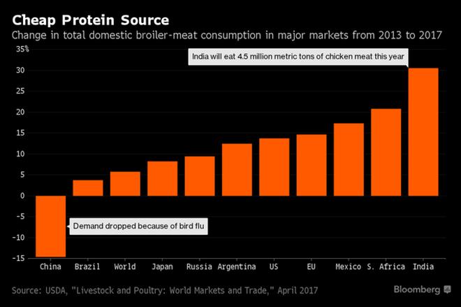 Tăng trưởng nhu cầu thịt gia cầm tại các nước trong khoảng 2003-2017. Thị trường Trung Quốc giảm do dịch cúm gia cầm