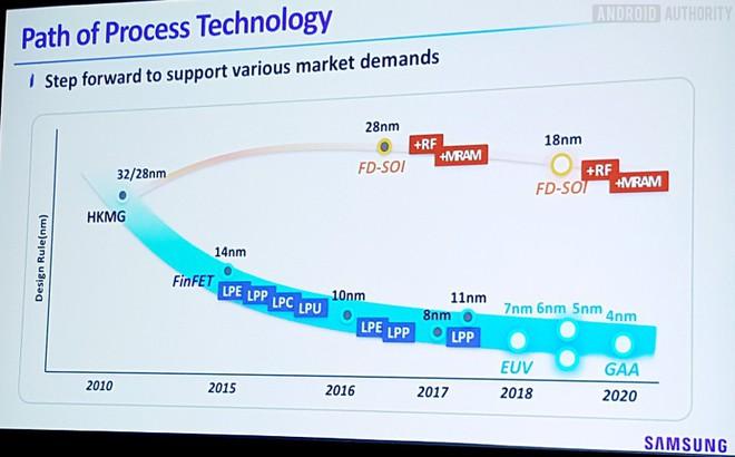 Lộ trình sản phẩm hướng tới 4nm của Samsung.