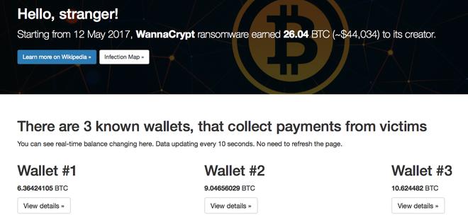 Tính đến thời điểm hiện tại, kẻ tạo ra WannaCry đã thu về hơn 44,000 USD từ các nạn nhân
