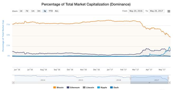 Biểu đồ tỷ lệ giá trị vốn hóa của bitcoin (đường màu vàng) so với tổng giá trị thị trường tiền ảo cho thấy bitcoin đang nhanh chóng phải nhường chỗ cho các đồng tiền mới như Ethereum và Ripple