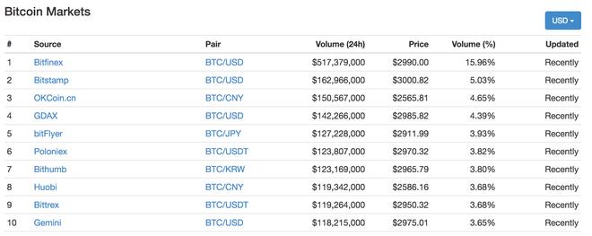 Giá Bitcoin trên sàn OKCoin đã chạm mức 2565 USD ở thời điểm bài viết.