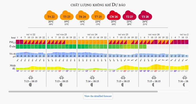 Thông báo và dự đoán chất lượng không khí của thành phố Hà Nội, theo website aqicn.org cho tuần từ 22/11 đến 27/11. Theo đó, chất lượng không khí ở Hà Nội thường xuyên trải qua những ngày có mức có hại cho sức khoẻ (màu đỏ) và rất có hại cho sức khoẻ (màu tím).