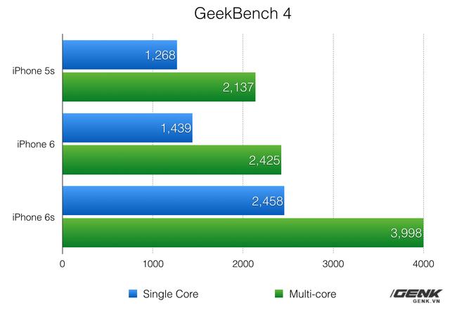 Biết rằng benchmark không phải là tất cả, tuy nhiên nó cũng cho thấy rõ ràng việc iPhone 6 không nhanh hơn iPhone 5s là bao, và hoàn toàn bị vùi dập bởi iPhone 6s