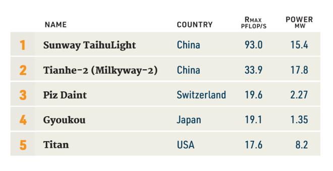 Các quốc gia khác đang vươn lên, trong khi cường quốc như Mỹ lại đang thụt lùi