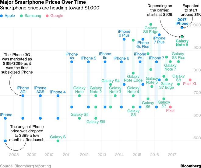 Giá smartphone trung bình của năm 2017 tăng 10% so với 2016, tất cả là nhờ Galaxy Note8 và iPhone X - Ảnh 3.