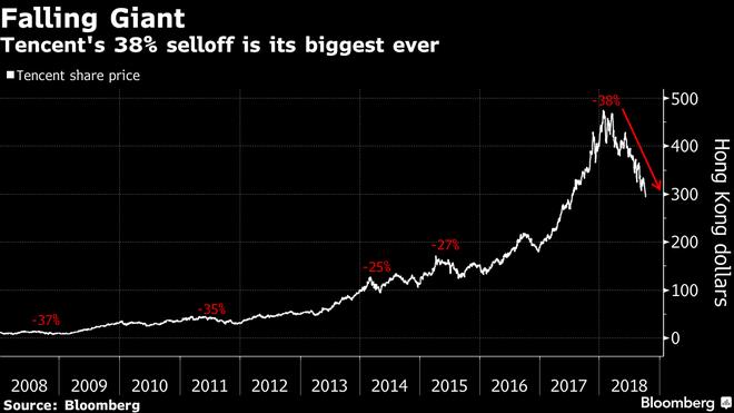 Cú ngã 220 tỷ USD của Tencent vừa thiết lập kỷ lục thế giới mới trong giới công nghệ - Ảnh 1.