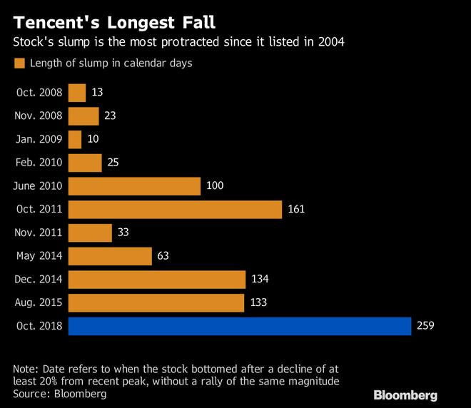 Cú ngã 220 tỷ USD của Tencent vừa thiết lập kỷ lục thế giới mới trong giới công nghệ - Ảnh 3.