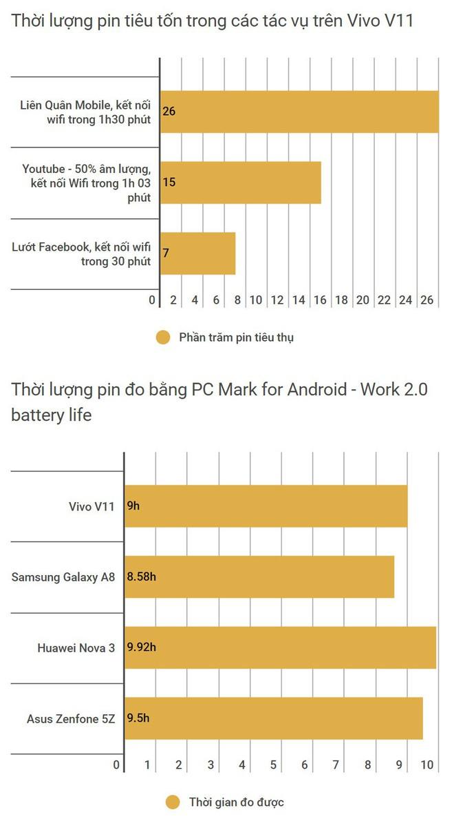 Đánh giá Vivo V11: Ngoài cảm biến vân tay dưới màn hình ra thì còn gì hấp dẫn? - Ảnh 27.