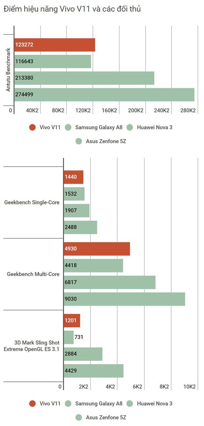 Đánh giá Vivo V11: Ngoài cảm biến vân tay dưới màn hình ra thì còn gì hấp dẫn? - Ảnh 24.