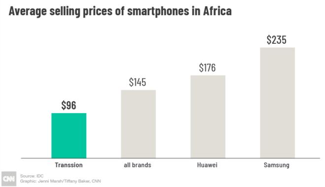 Với tính năng selfie, hãng smartphone chưa ai từng nghe tên này đánh bại cả Apple, Samsung, Huawei... ở châu Phi như thế nào? - Ảnh 5.