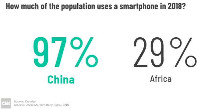 Với tính năng selfie, hãng smartphone chưa ai từng nghe tên này đánh bại cả Apple, Samsung, Huawei... ở châu Phi như thế nào? - Ảnh 3.