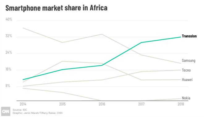 Với tính năng selfie, hãng smartphone chưa ai từng nghe tên này đánh bại cả Apple, Samsung, Huawei... ở châu Phi như thế nào? - Ảnh 7.