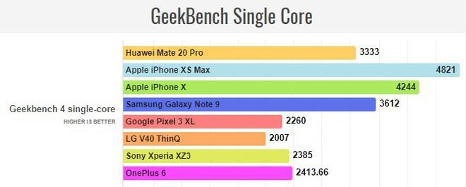 Đã có điểm hiệu năng Huawei Mate 20 Pro với Kirin 980 - chip 7nm đầu tiên của thế giới Android - Ảnh 3.