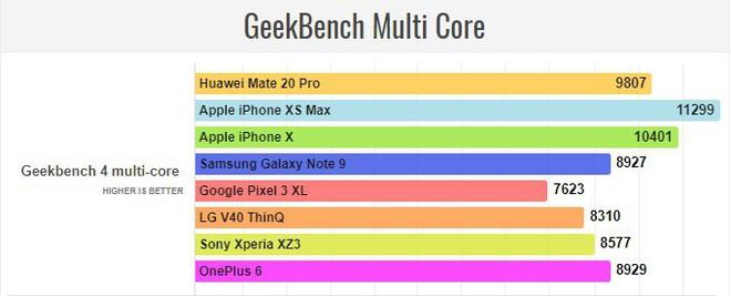 Đã có điểm hiệu năng Huawei Mate 20 Pro với Kirin 980 - chip 7nm đầu tiên của thế giới Android - Ảnh 4.