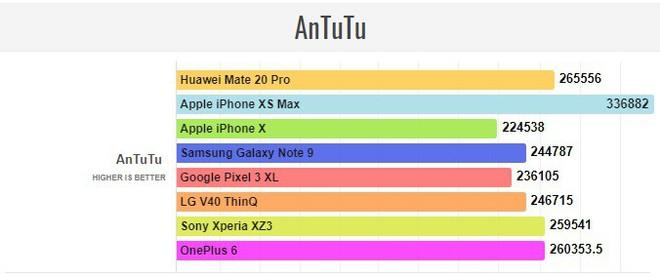 Đã có điểm hiệu năng Huawei Mate 20 Pro với Kirin 980 - chip 7nm đầu tiên của thế giới Android - Ảnh 5.
