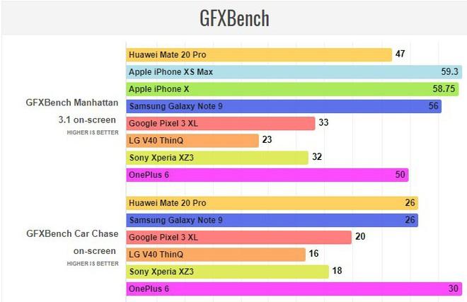 Đã có điểm hiệu năng Huawei Mate 20 Pro với Kirin 980 - chip 7nm đầu tiên của thế giới Android - Ảnh 6.