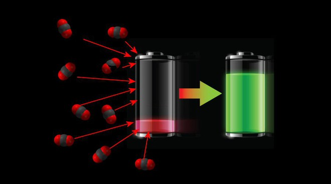 Công nghệ pin mới hấp thụ CO2 để làm nhiên liệu cho chính nó - Ảnh 1.
