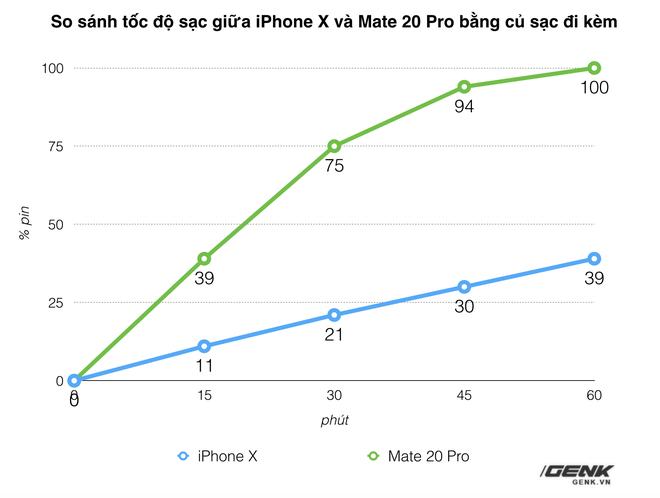 Những công nghệ nổi trội của Huawei Mate 20 và Mate 20 Pro khiến Apple và Samsung không khỏi dè chừng - Ảnh 10.