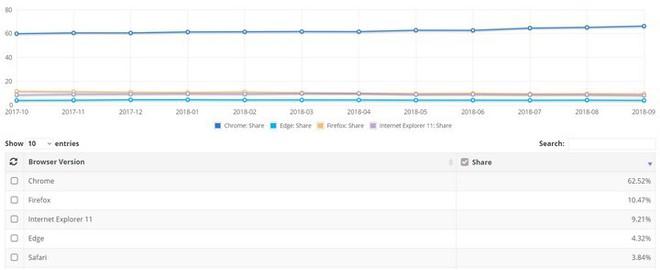 Thị phần Microsoft Edge ngày càng lẹt đẹt, người dùng thì ghét vì nhiều lỗi: Vì đâu đến nỗi vậy Microsoft ơi? - Ảnh 2.