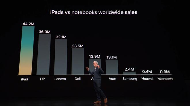 iPad lại bị đem so sánh với máy tính, và Apple đang làm nó giống máy tính hơn - Ảnh 1.