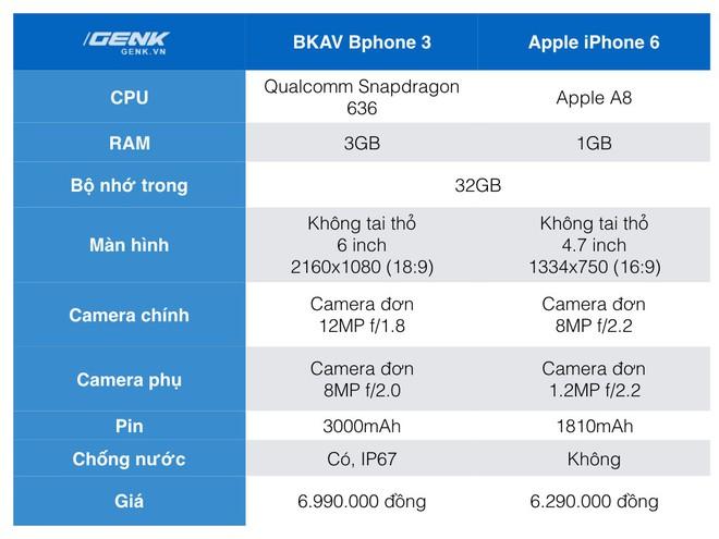Đặt giá Bphone 3 6.99 triệu, đây sẽ là những đối thủ mà BKAV phải chạm trán ở phân khúc tầm trung - Ảnh 8.
