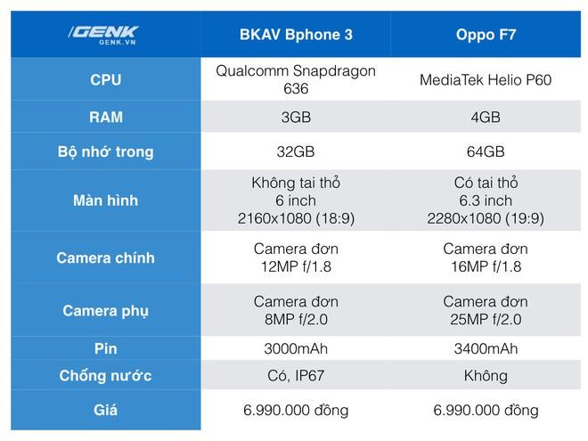 Đặt giá Bphone 3 6.99 triệu, đây sẽ là những đối thủ mà BKAV phải chạm trán ở phân khúc tầm trung - Ảnh 12.