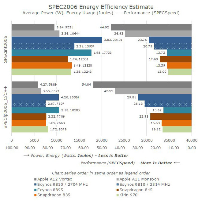 AnandTech: chip A12 Bionic trên iPhone XS mạnh gần bằng CPU desktop tốt nhất - Ảnh 3.