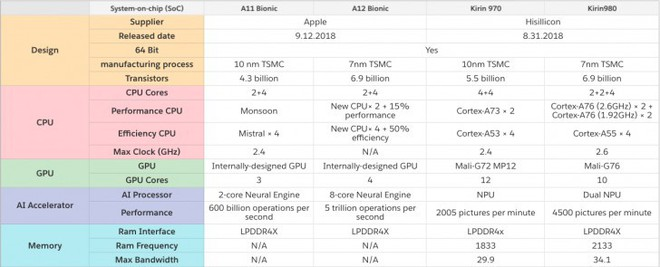 Samsung Galaxy S10 sẽ có bộ xử lý AI riêng biệt hoàn toàn mới, có mặt cả trên bản dùng Exynos 9820 và Snapdragon 8150 - Ảnh 4.