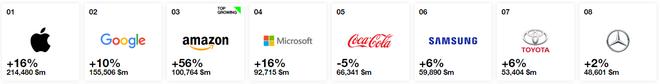 Được định giá 60 tỷ USD, Samsung củng cố vị trí thương hiệu TV hàng đầu thế giới trong danh sách Interbrands - Ảnh 1.