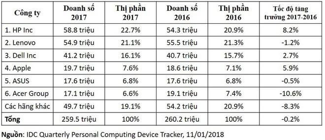 IDC cho biết doanh số máy tính Mac của Apple trong năm 2017 sẽ tăng mạnh so với năm 2016.