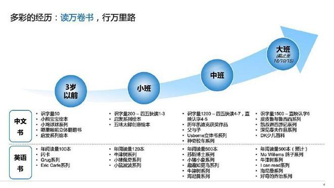 CV dài 15 trang của cu cậu 5 tuổi khiến Internet Trung Quốc hoàn toàn xụi lơ - Ảnh 2.