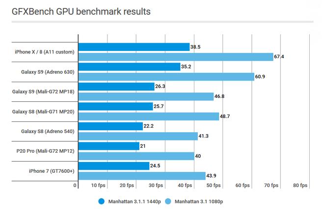 Vì sao chip của MediaTek luôn bị đánh giá thấp hơn Qualcomm? - Ảnh 4.