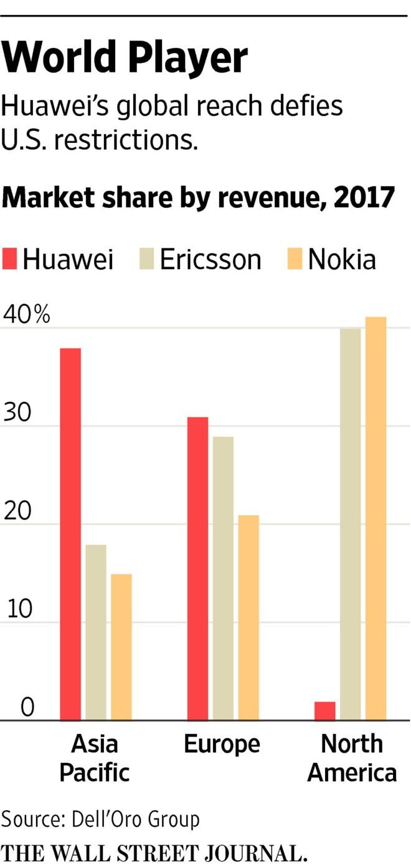 Chính phủ Mỹ vận động các quốc gia đồng minh nói không với Huawei - Ảnh 3.