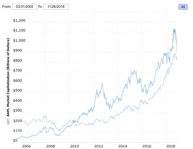 Giá trị thị trường Microsoft vượt qua Apple, trở thành công ty công nghệ giá trị nhất thế giới - Ảnh 2.
